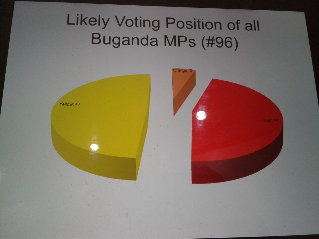 Most NRM MPs Vote On Age Limit, Is Opposed To Electorates Position